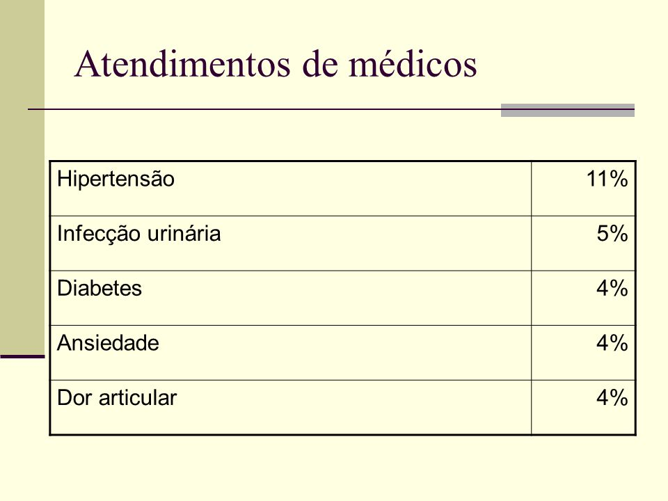 Atendimentos de médicos