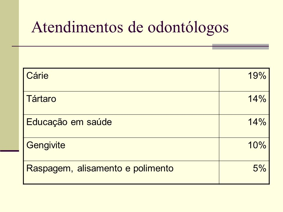 Atendimentos de odontólogos