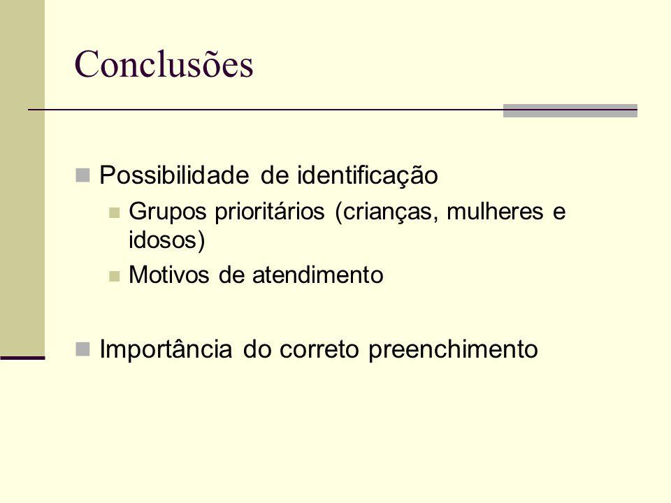 Conclusões Possibilidade de identificação