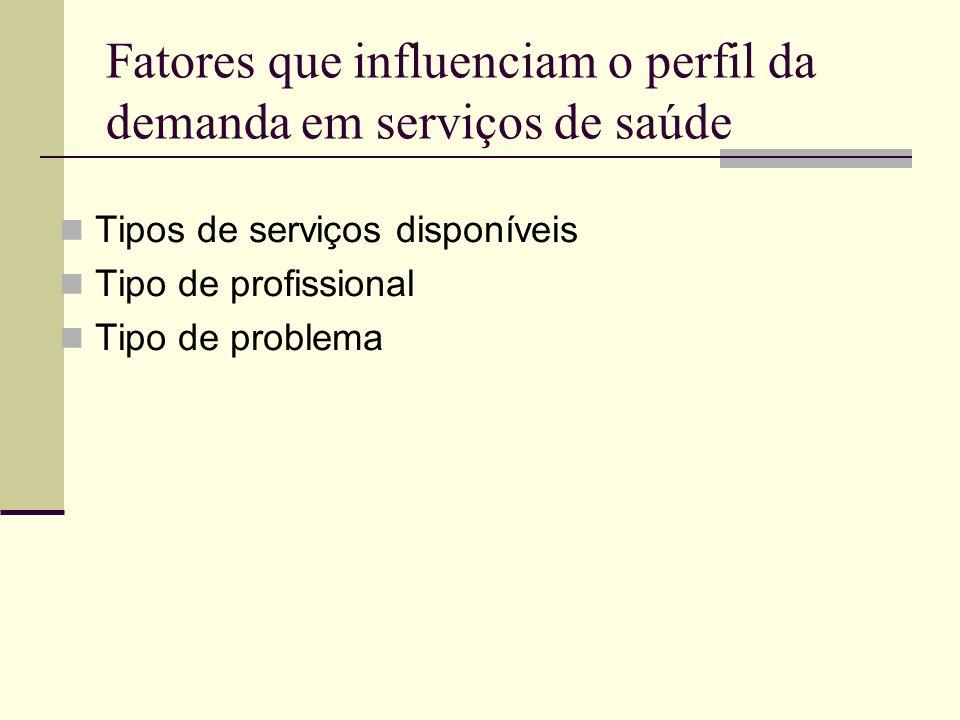 Fatores que influenciam o perfil da demanda em serviços de saúde