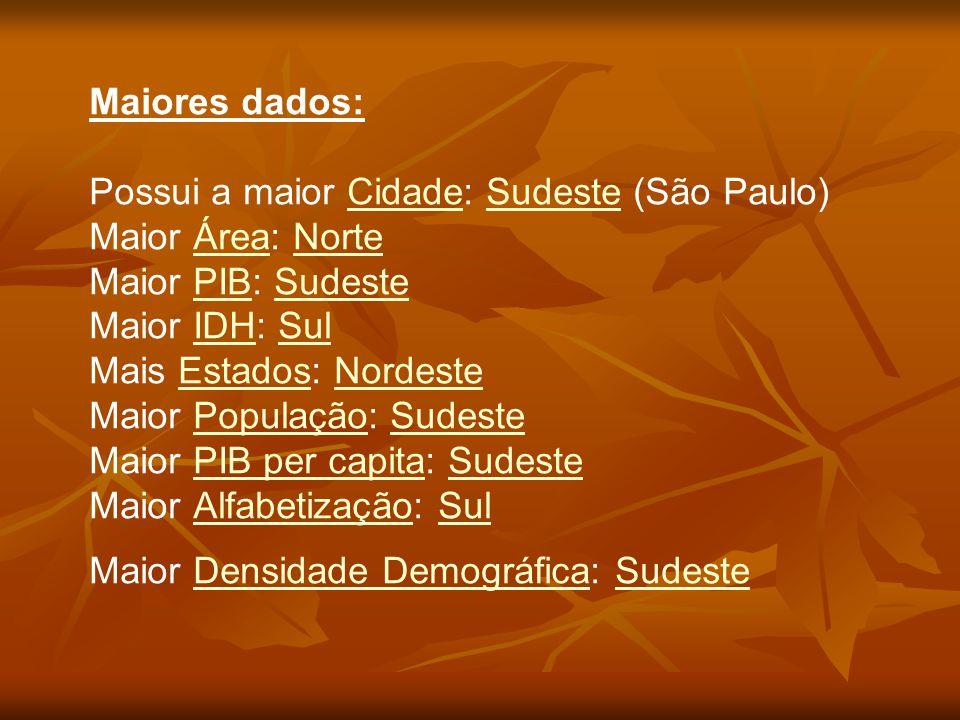 Maiores dados: Possui a maior Cidade: Sudeste (São Paulo) Maior Área: Norte Maior PIB: Sudeste Maior IDH: Sul Mais Estados: Nordeste Maior População: Sudeste Maior PIB per capita: Sudeste Maior Alfabetização: Sul Maior Densidade Demográfica: Sudeste