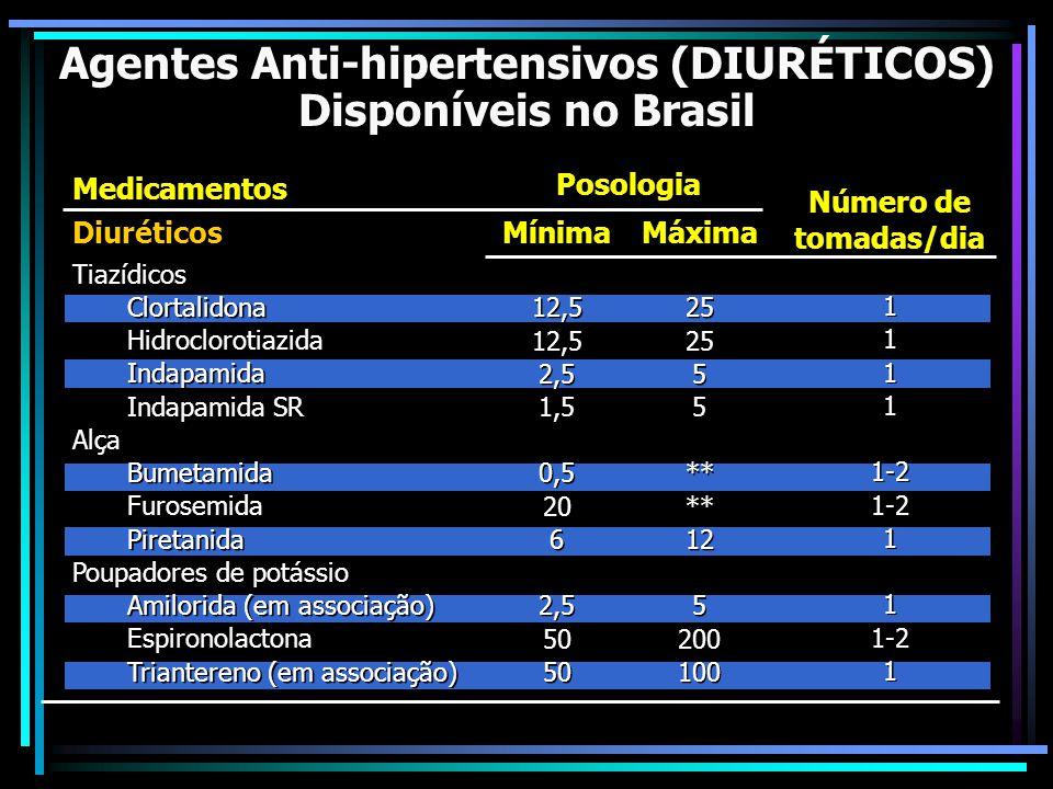 Agentes Anti-hipertensivos (DIURÉTICOS)
