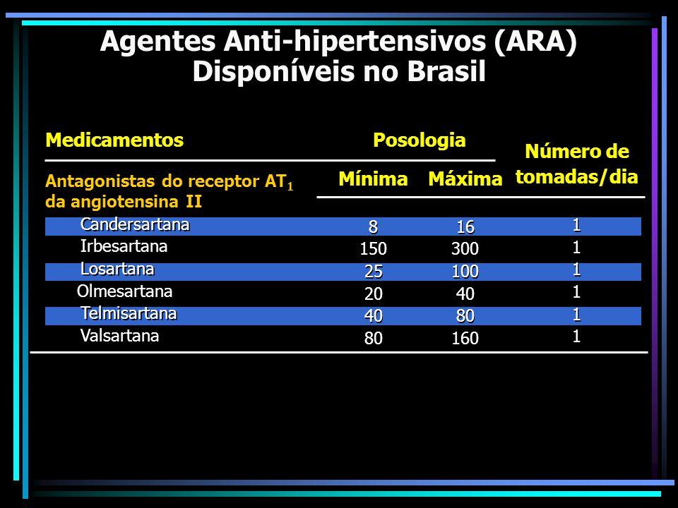 Agentes Anti-hipertensivos (ARA)