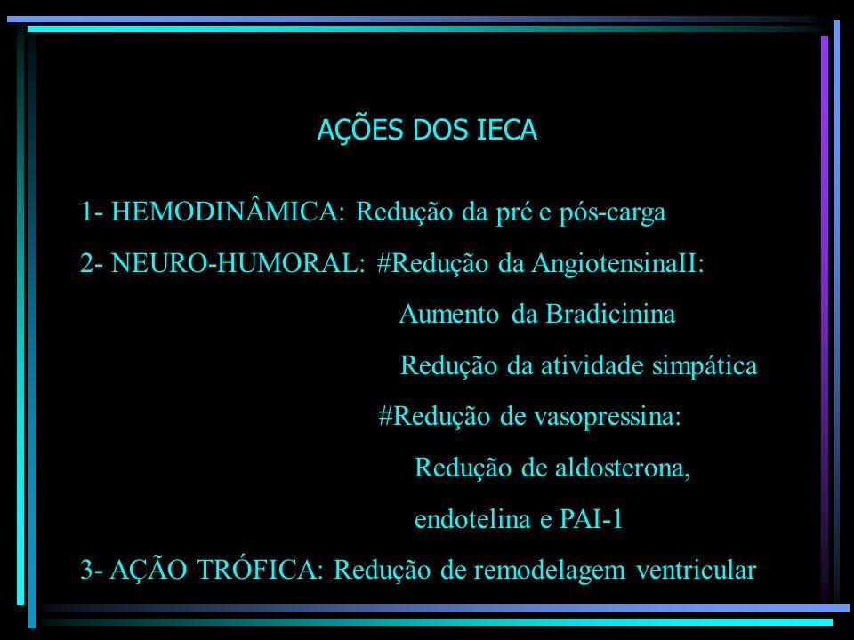 AÇÕES DOS IECA 1- HEMODINÂMICA: Redução da pré e pós-carga. 2- NEURO-HUMORAL: #Redução da AngiotensinaII: