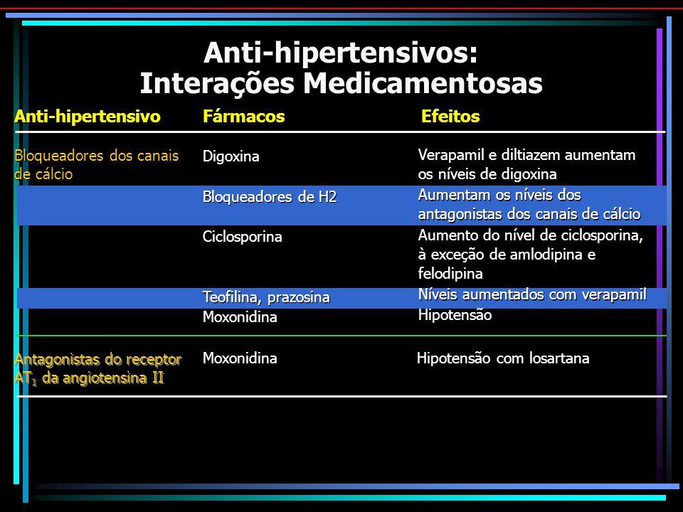 Anti-hipertensivos: Interações Medicamentosas