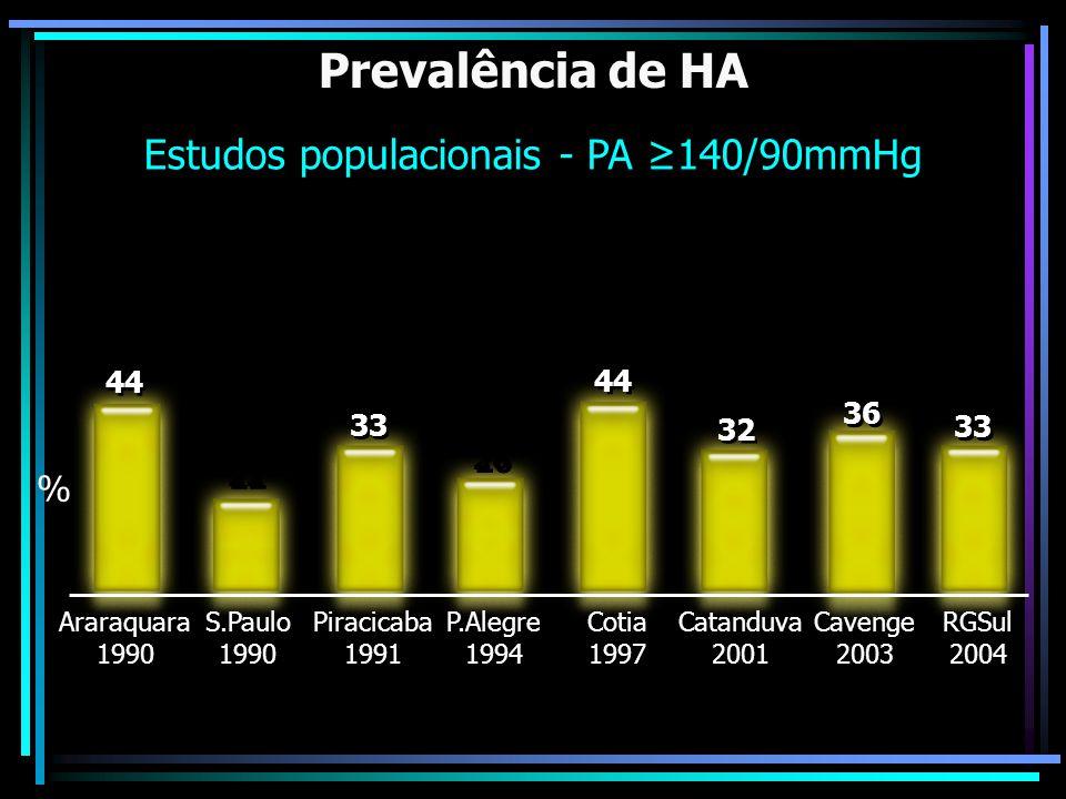 Estudos populacionais - PA ≥140/90mmHg