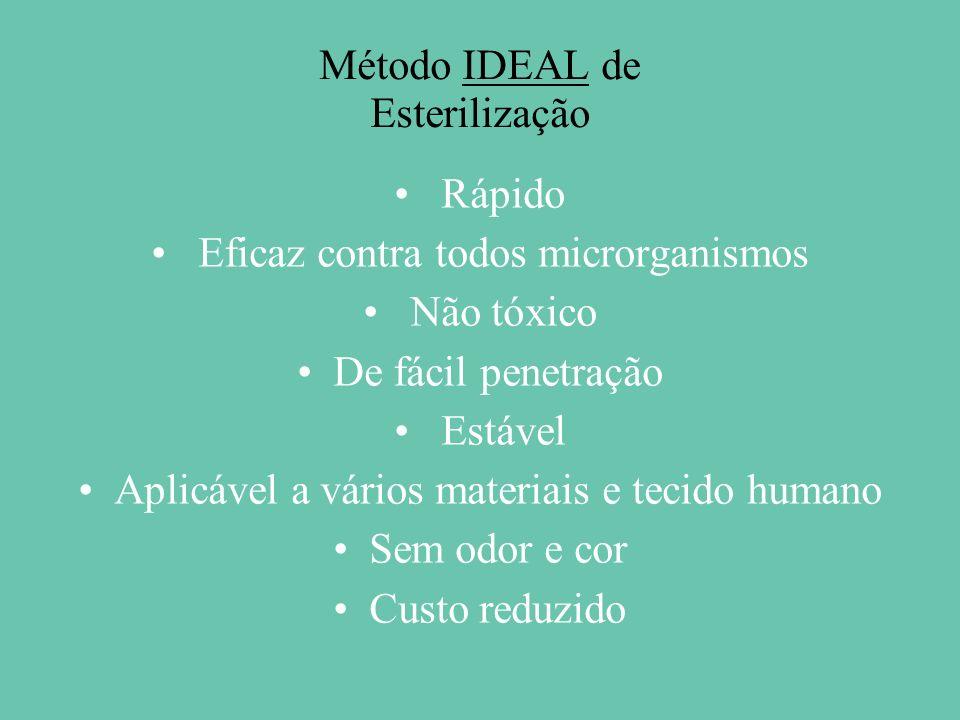 Método IDEAL de Esterilização
