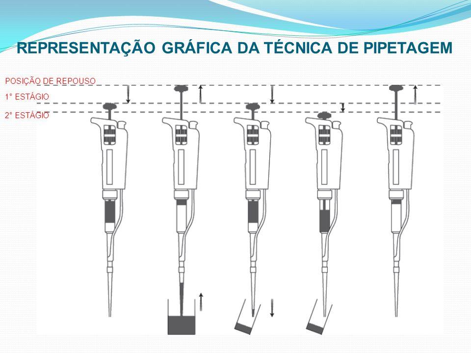 REPRESENTAÇÃO GRÁFICA DA TÉCNICA DE PIPETAGEM