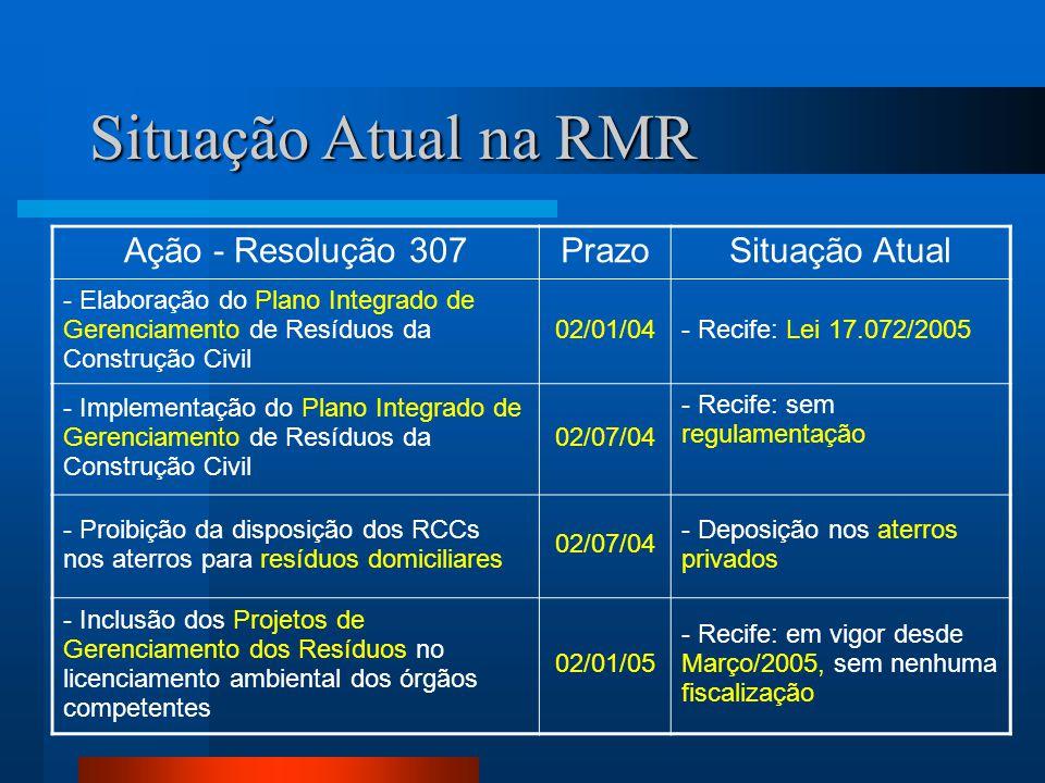 Situação Atual na RMR Ação - Resolução 307 Prazo Situação Atual