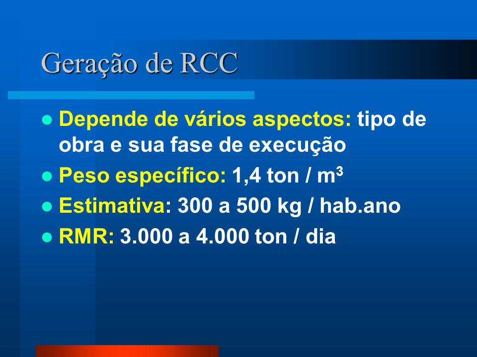 Geração de RCC Depende de vários aspectos: tipo de obra e sua fase de execução. Peso específico: 1,4 ton / m3.