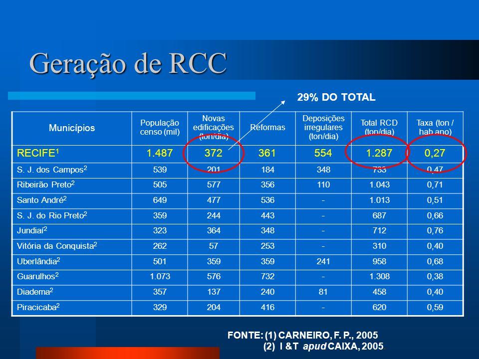 Geração de RCC 29% DO TOTAL RECIFE1 1.487 372 361 554 1.287 0,27