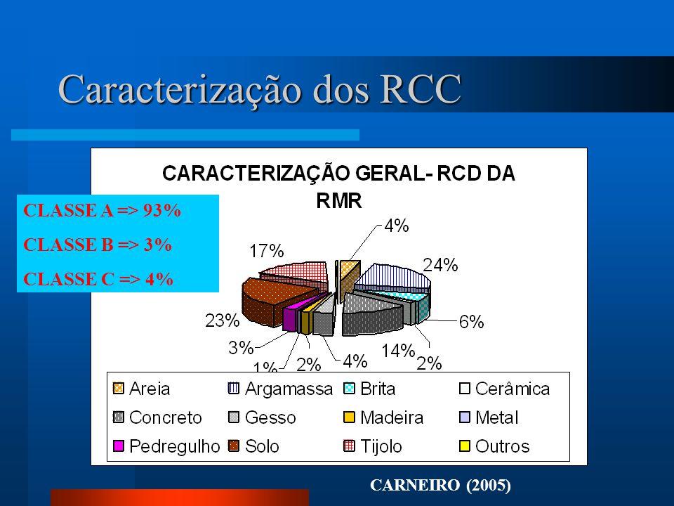 Caracterização dos RCC