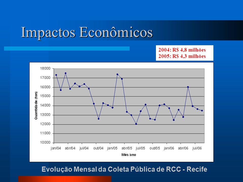 Evolução Mensal da Coleta Pública de RCC - Recife