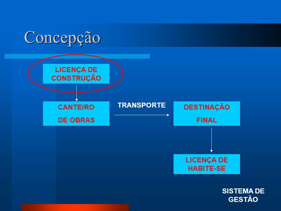 Concepção LICENÇA DE CONSTRUÇÃO TRANSPORTE CANTEIRO DE OBRAS