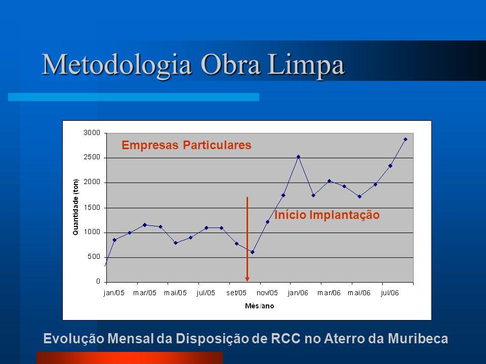 Evolução Mensal da Disposição de RCC no Aterro da Muribeca