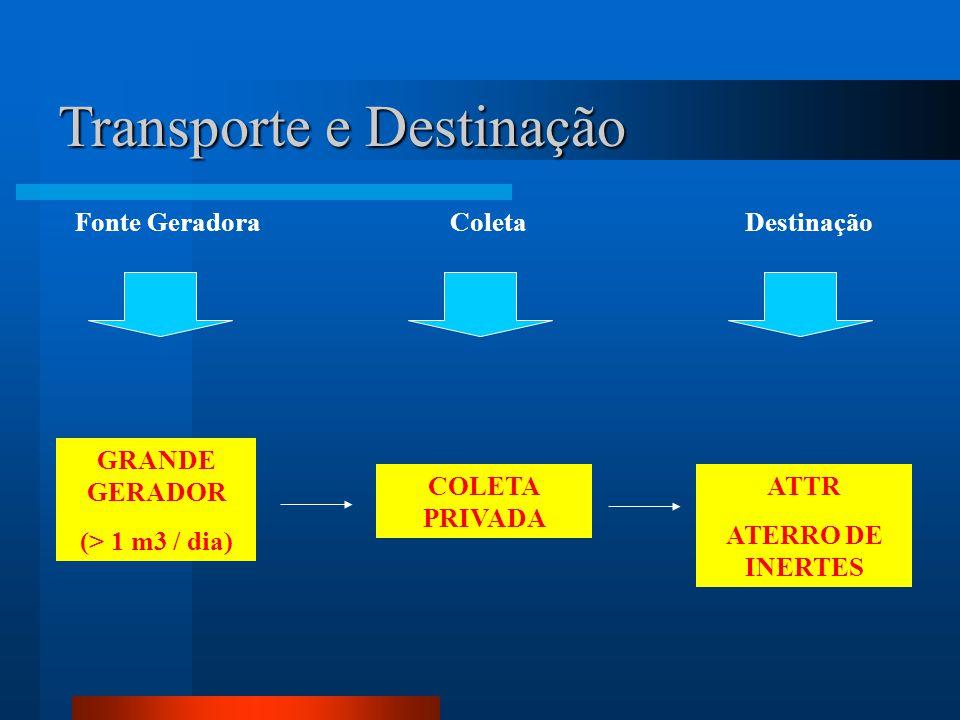 Transporte e Destinação