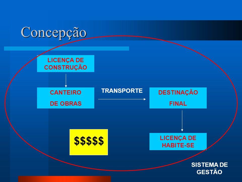 Concepção $$$$$ LICENÇA DE CONSTRUÇÃO TRANSPORTE CANTEIRO DE OBRAS