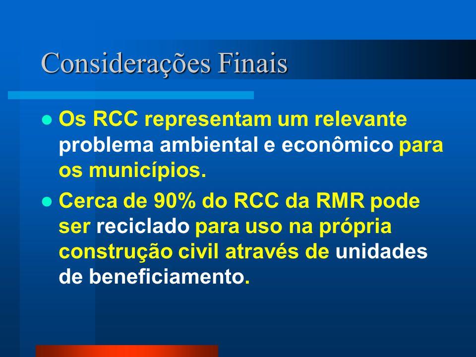 Considerações Finais Os RCC representam um relevante problema ambiental e econômico para os municípios.