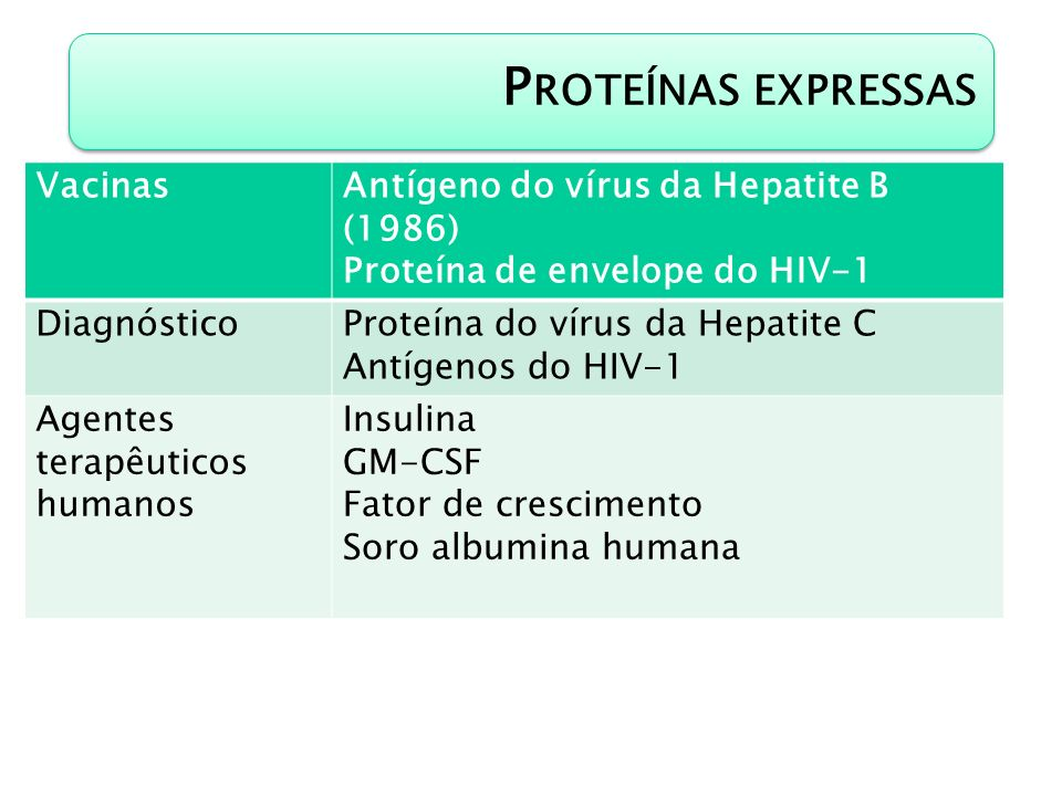 Proteínas expressas Vacinas Antígeno do vírus da Hepatite B (1986)