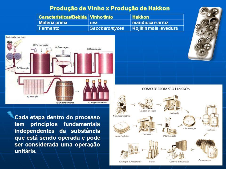 Produção de Vinho x Produção de Hakkon