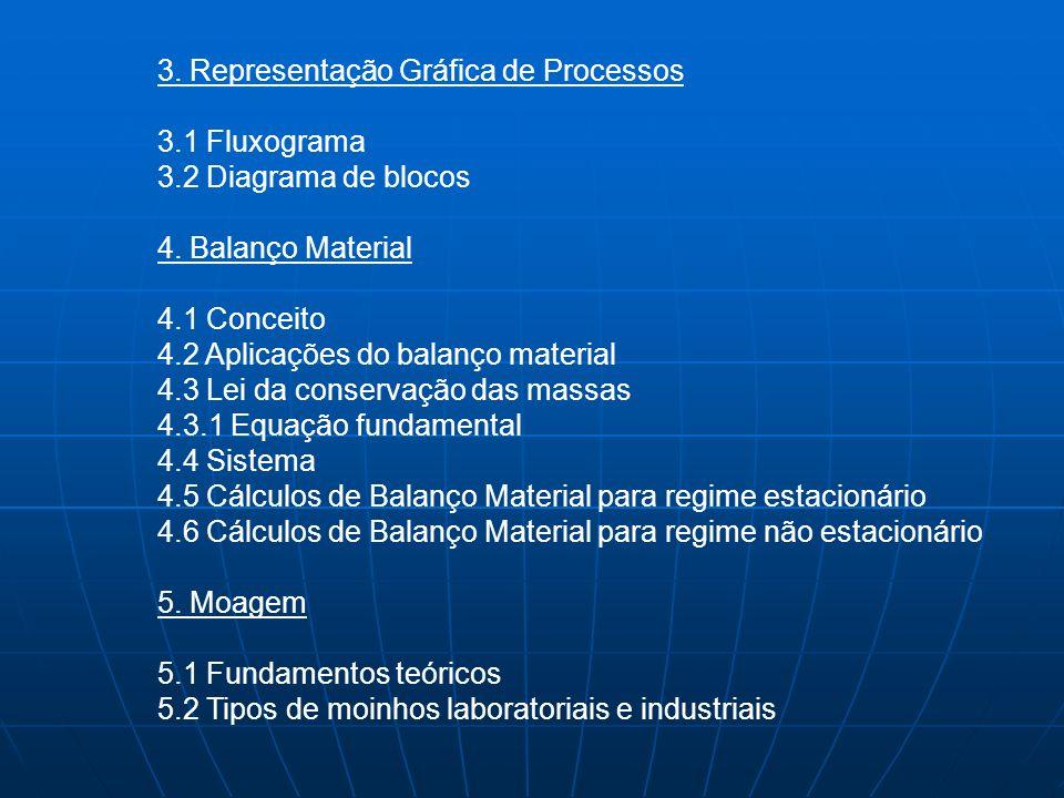 3. Representação Gráfica de Processos