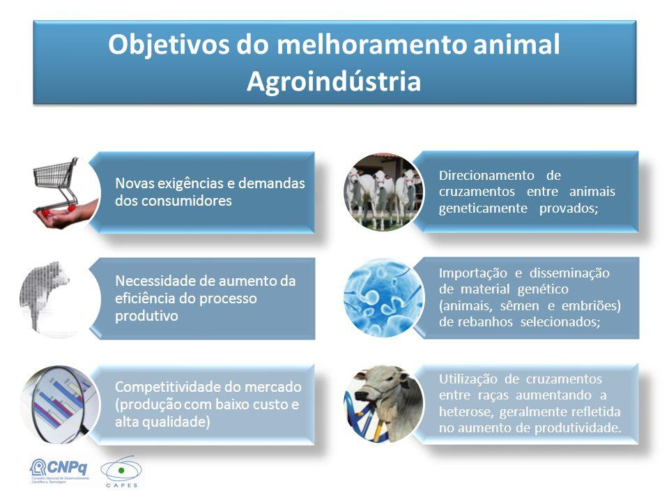 Objetivos do melhoramento animal Agroindústria