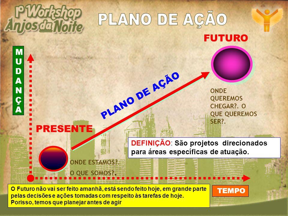 PLANO DE AÇÃO FUTURO PLANO DE AÇÃO PRESENTE MUDANÇA