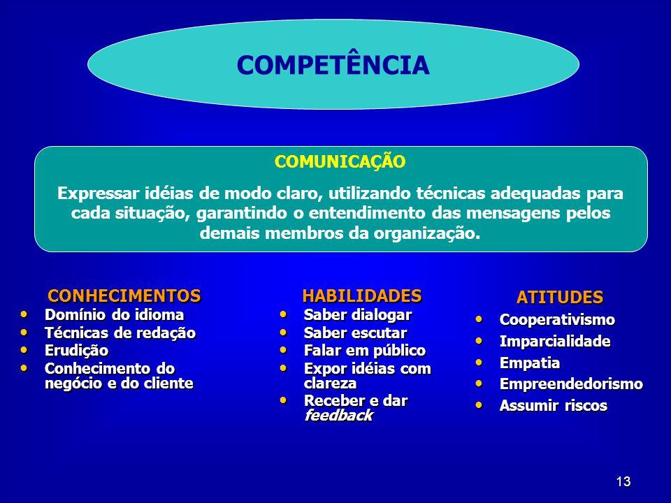 COMPETÊNCIA COMUNICAÇÃO
