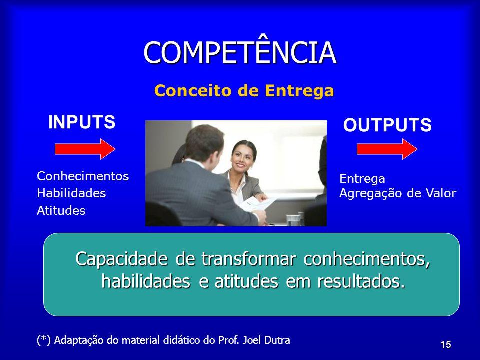 COMPETÊNCIA INPUTS OUTPUTS