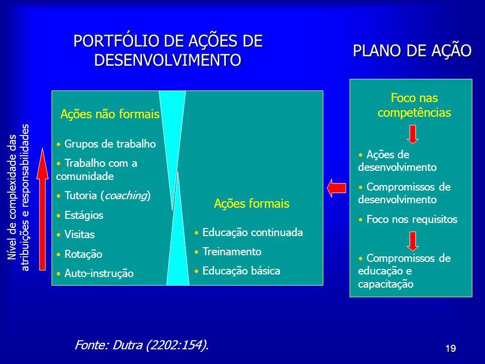 PORTFÓLIO DE AÇÕES DE DESENVOLVIMENTO