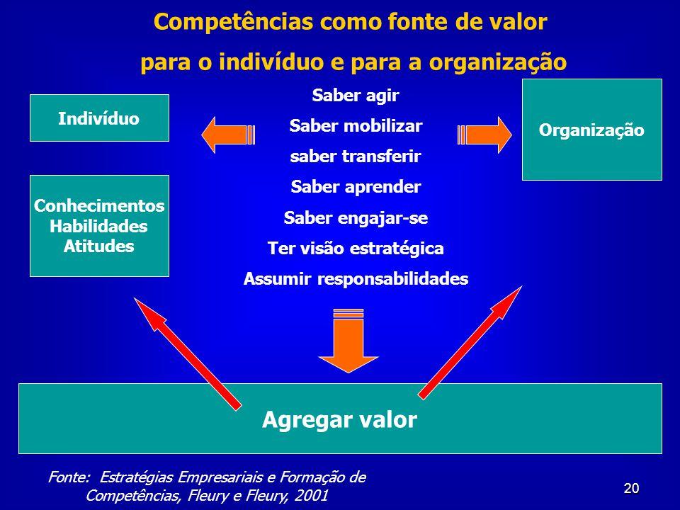 Competências como fonte de valor para o indivíduo e para a organização
