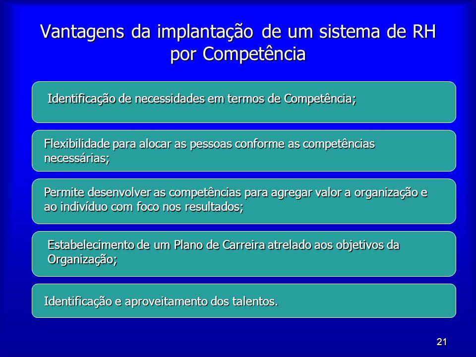 Vantagens da implantação de um sistema de RH por Competência