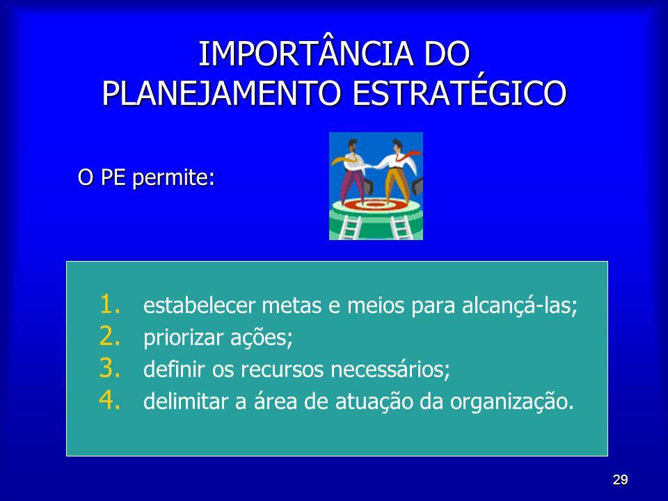 IMPORTÂNCIA DO PLANEJAMENTO ESTRATÉGICO