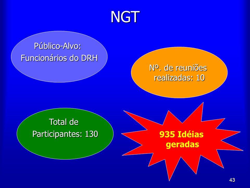 NGT Público-Alvo: Funcionários do DRH Nº. de reuniões realizadas: 10