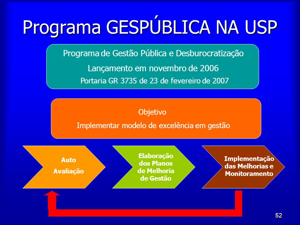 Programa GESPÚBLICA NA USP