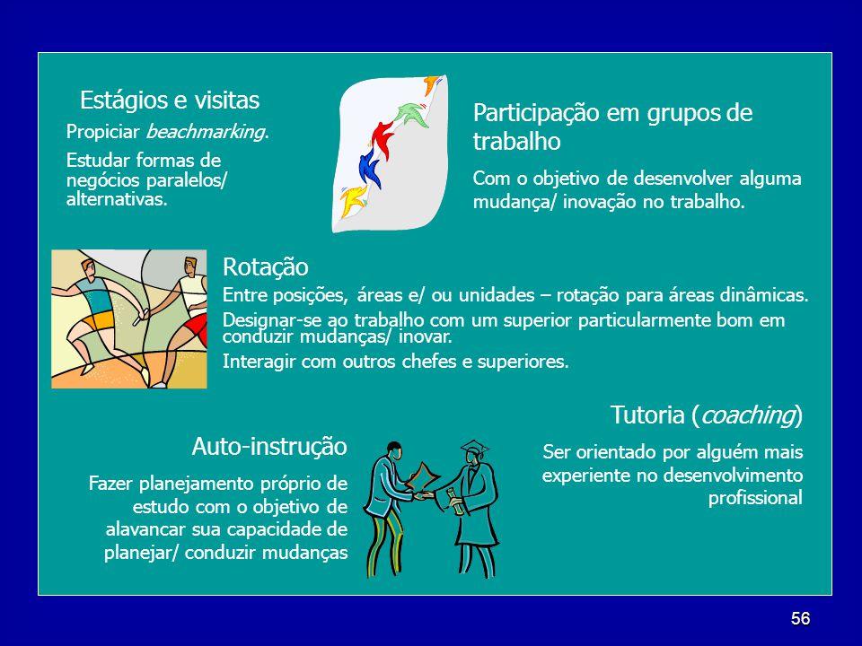 Participação em grupos de trabalho
