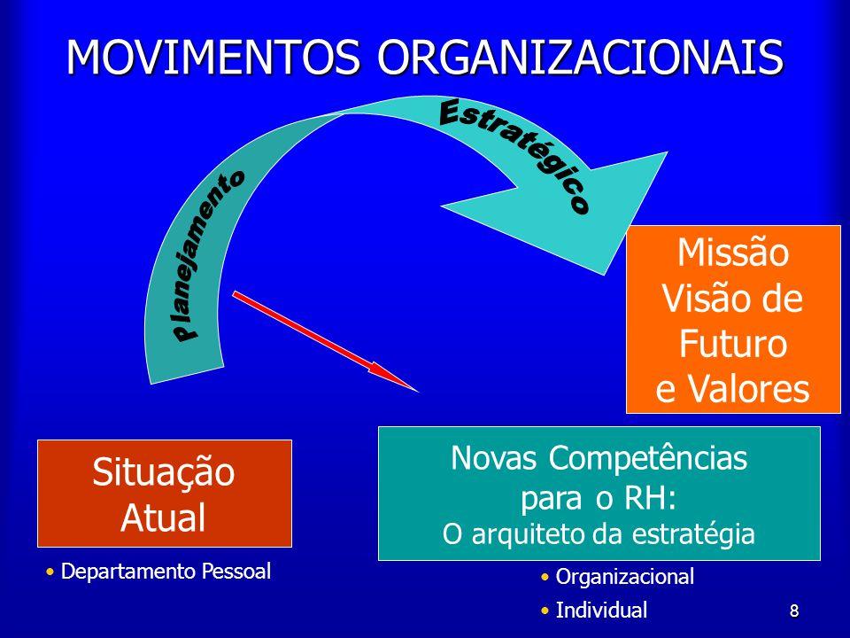 MOVIMENTOS ORGANIZACIONAIS