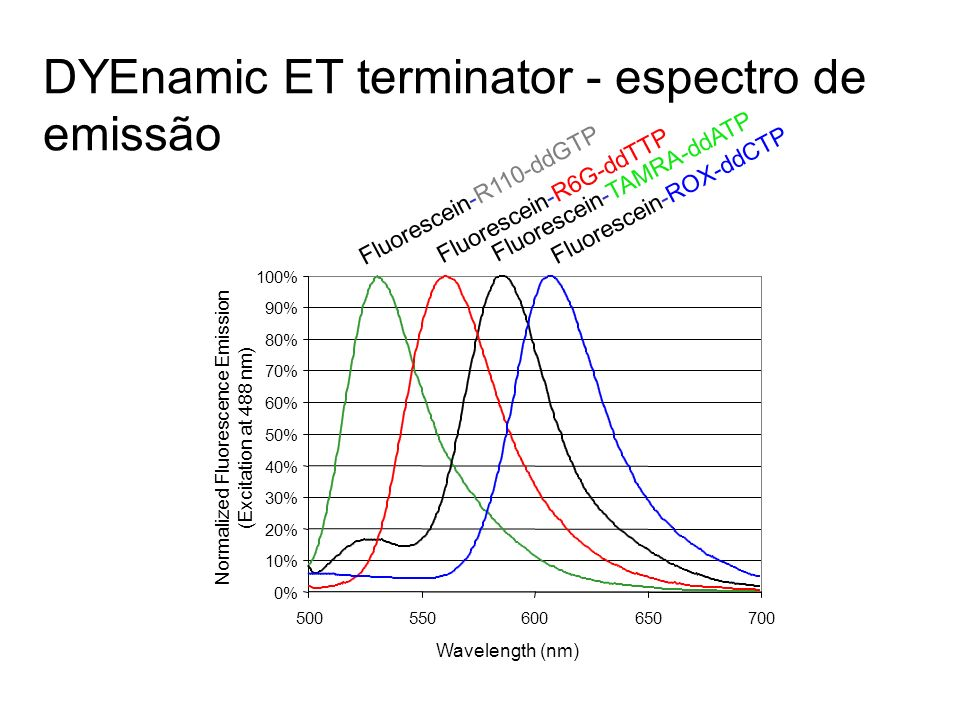 Normalized Fluorescence Emission (Excitation at 488 nm)