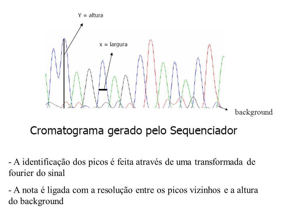 background A identificação dos picos é feita através de uma transformada de fourier do sinal.