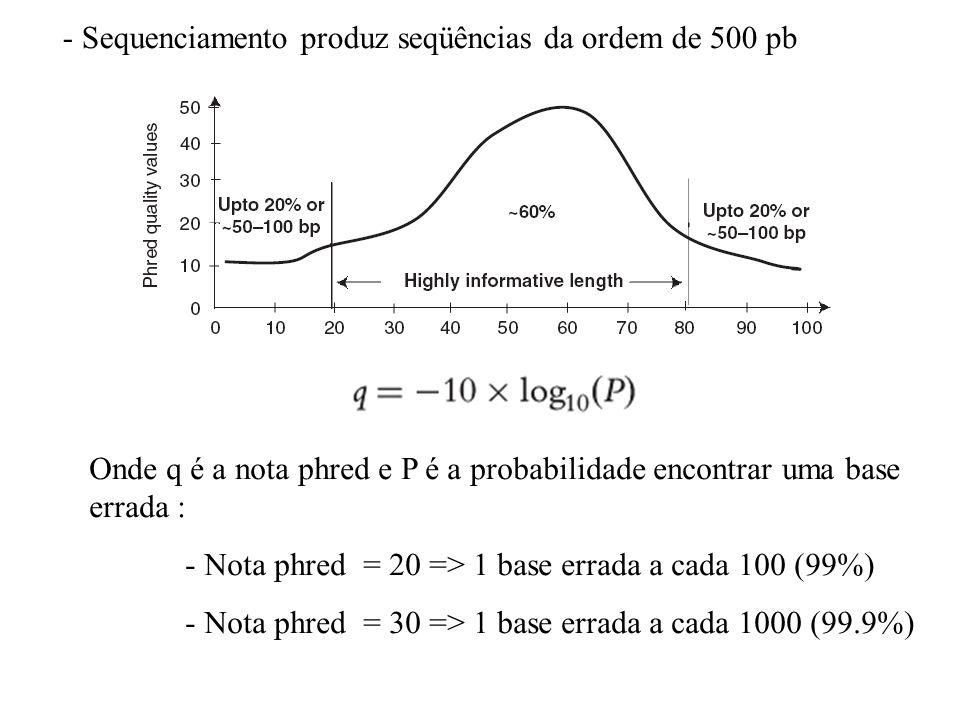 - Sequenciamento produz seqüências da ordem de 500 pb