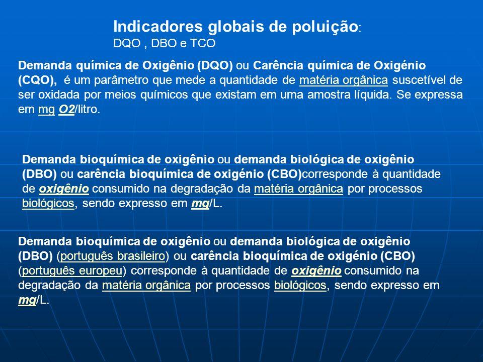 Indicadores globais de poluição: