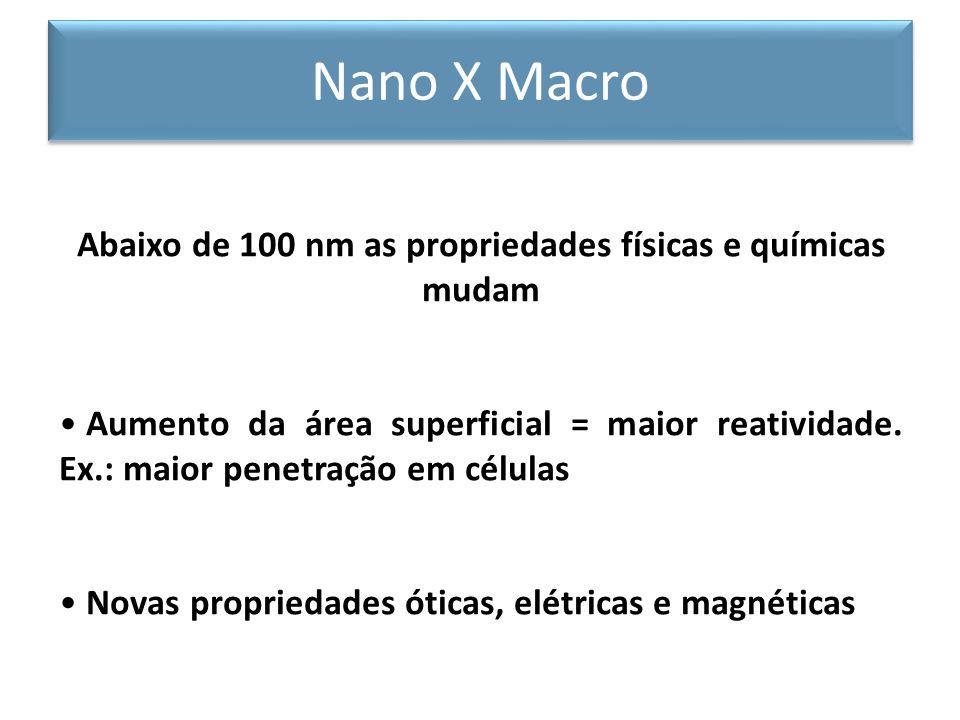 Abaixo de 100 nm as propriedades físicas e químicas mudam