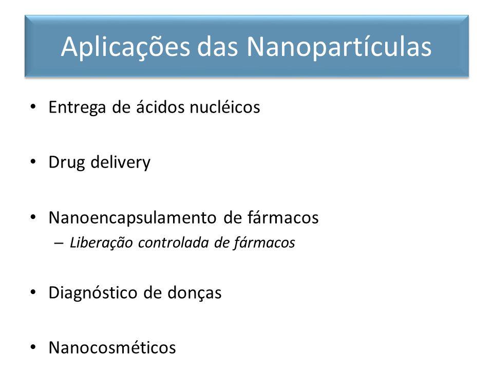 Aplicações das Nanopartículas