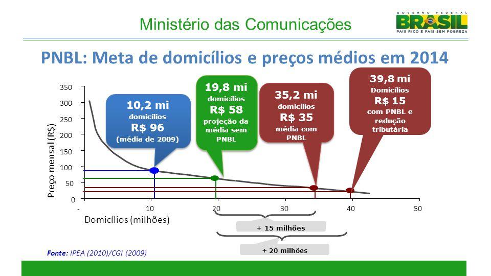 PNBL: Meta de domicílios e preços médios em 2014