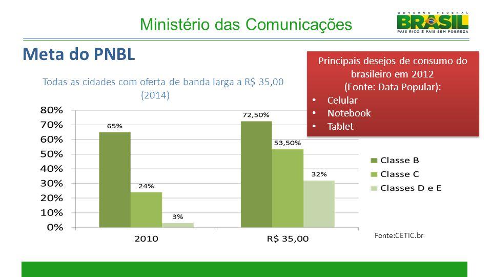 Meta do PNBL Ministério das Comunicações