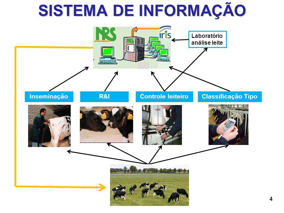 SISTEMA DE INFORMAÇÃO Inseminação R&I Controle leiteiro
