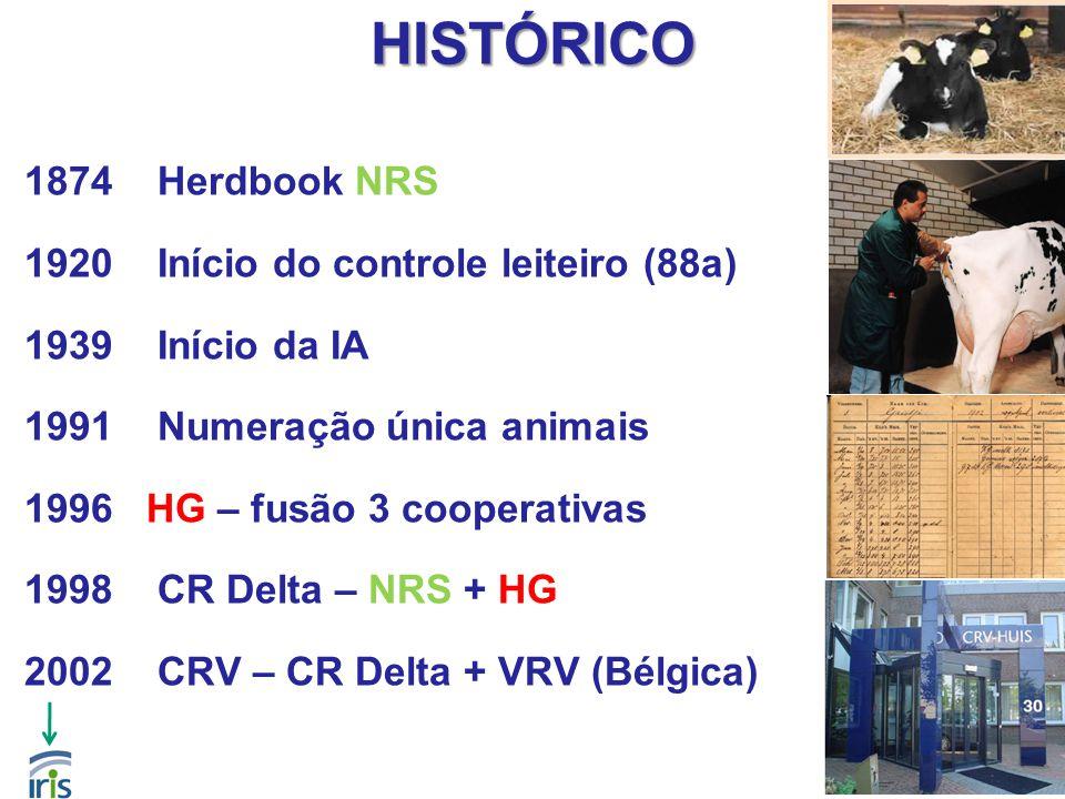 HISTÓRICO 1874 Herdbook NRS 1920 Início do controle leiteiro (88a)