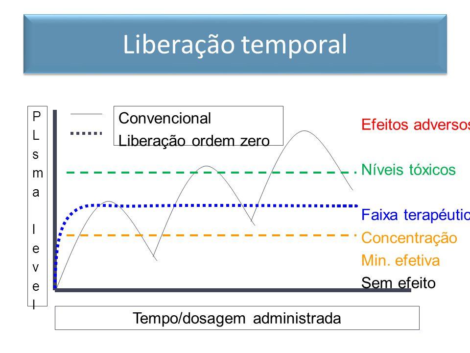 Tempo/dosagem administrada