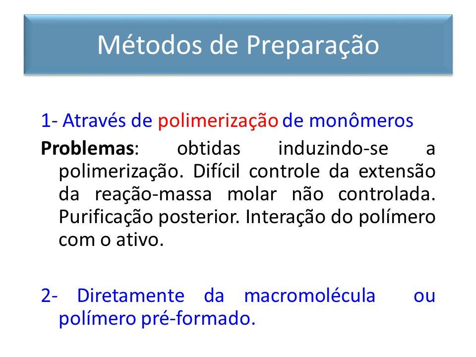 Métodos de Preparação 1- Através de polimerização de monômeros
