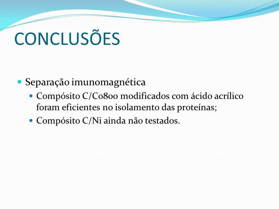 CONCLUSÕES Separação imunomagnética